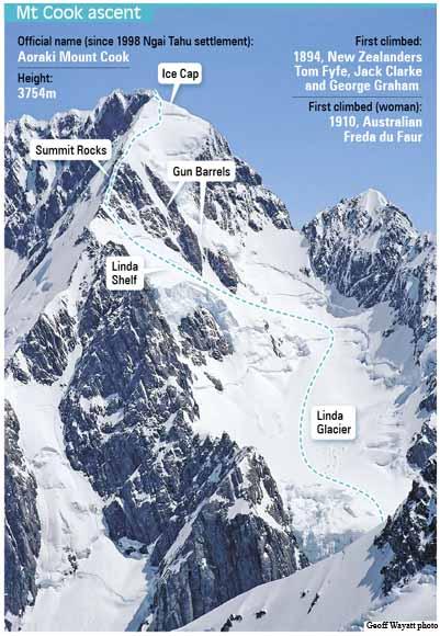 Schéma výstupu na Mt Cook